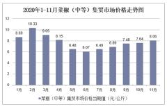 2020年1-11月菜椒(中等)集贸市场价格走势及增速分析