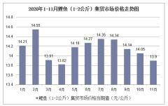 2020年1-11月鲤鱼(1-2公斤)集贸市场价格走势及增速分析