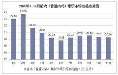 2020年1-11月活鸡(普通肉鸡)集贸市场价格走势及增速分析