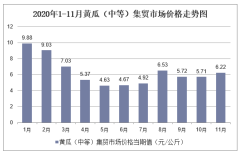 2020年1-11月黄瓜(中等)集贸市场价格走势及增速分析
