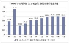 2020年1-11月带鱼(0.5-1公斤)集贸市场价格走势及增速分析