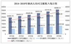 2019年陕西人均可支配收入、消费性支出、收支结构及城乡对比分析「图」