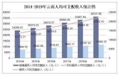 2019年云南人均可支配收入、消费性支出、收支结构及城乡对比分析「图」