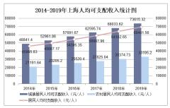 2019年上海人均可支配收入、消费性支出、收支结构及城乡对比分析「图」