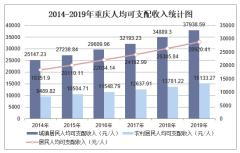 2019年重庆人均可支配收入、消费性支出、收支结构及城乡对比分析「图」
