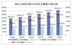 2019年四川人均可支配收入、消费性支出、收支结构及城乡对比分析「图」