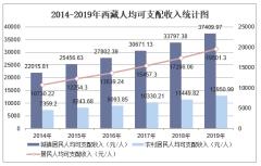 2019年西藏人均可支配收入、消费性支出、收支结构及城乡对比分析「图」