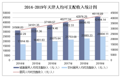 2019年天津人均可支配收入、消费性支出、收支结构及城乡对比分析「图」