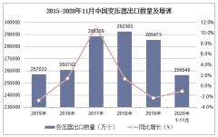 2020年1-11月中国变压器出口数量、出口金额及出口均价统计
