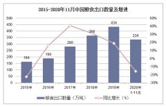 2020年1-11月中国粮食出口数量、出口金额及出口均价统计