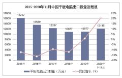 2020年1-11月中国平板电脑出口数量、出口金额及出口均价统计