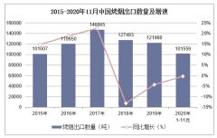 2020年1-11月中国烤烟出口数量、出口金额及出口均价统计