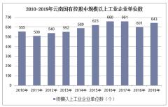 2010-2019年云南国有控股规模以上工业企业单位数、利润及资产负债情况统计