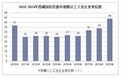 2010-2019年西藏国有控股规模以上工业企业单位数、利润及资产负债情况统计