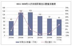 2020年1-11月中国苹果出口数量、出口金额及出口均价统计