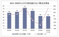 2020年1-11月中国果蔬汁出口数量、出口金额及出口均价统计