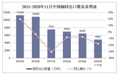2020年1-11月中国钢材出口数量、出口金额及出口均价统计