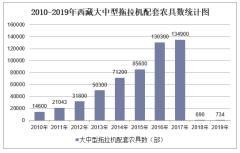 2010-2019年西藏拖拉机数量、拖拉机配套农具数量及农用机械总动力统计
