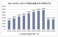 2010-2019年云南拖拉机数量、拖拉机配套农具数量及农用机械总动力统计