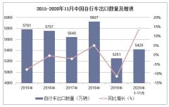 2020年1-11月中国自行车出口数量、出口金额及出口均价统计