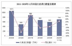 2020年1-11月中国大麦进口数量、进口金额及进口均价统计