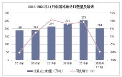 2020年1-11月中国冻鱼进口数量、进口金额及进口均价统计
