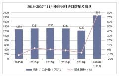 2020年1-11月中国钢材进口数量、进口金额及进口均价统计