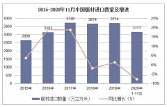 2020年1-11月中国锯材进口数量、进口金额及进口均价统计
