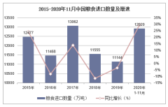 2020年1-11月中国粮食进口数量、进口金额及进口均价统计