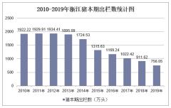 2010-2019年浙江畜禽年末存栏数和本期出栏数统计