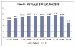 2010-2019年西藏畜禽年末存栏数和本期出栏数统计
