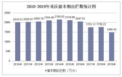 2010-2019年重庆畜禽年末存栏数和本期出栏数统计