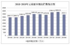 2010-2019年云南畜禽年末存栏数和本期出栏数统计