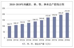 2010-2019年西藏农、林、牧、渔业总产值和总产值增长指数统计