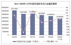2020年1-11月中国光电技术出口金额统计分析