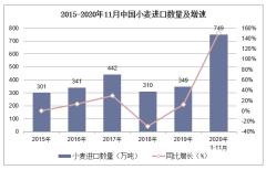 2020年1-11月中国小麦进口数量、进口金额及进口均价统计