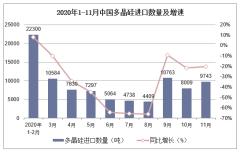 2020年1-11月中国多晶硅进口数量及进口金额统计