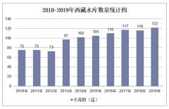 2010-2019年西藏水库数量、容量及除涝、水土流失治理面积统计