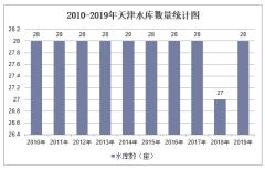 2010-2019年天津水库数量、容量及除涝、水土流失治理面积统计