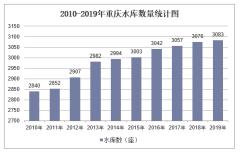 2010-2019年重庆水库数量、容量及水土流失治理面积统计