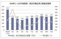2020年1-11月中国纸浆、纸及其制品进口数量及进口金额统计