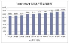 2010-2019年云南水库数量、容量及除涝、水土流失治理面积统计