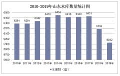 2010-2019年山东水库数量、容量及除涝、水土流失治理面积统计