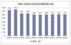 2010-2019年山西水库数量、容量及除涝、水土流失治理面积统计
