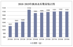 2010-2019年陕西水库数量、容量及除涝、水土流失治理面积统计