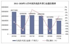 2020年1-11月中国光电技术进口金额统计分析