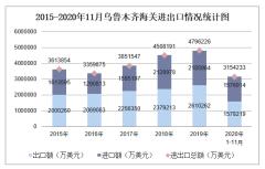 2020年1-11月乌鲁木齐海关进出口金额及进出口差额统计分析