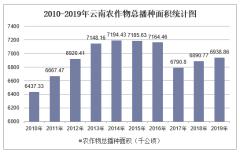 2010-2019年云南农作物播种面积排行榜及总面积统计