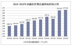 2010-2019年西藏农作物播种面积排行榜及总面积统计
