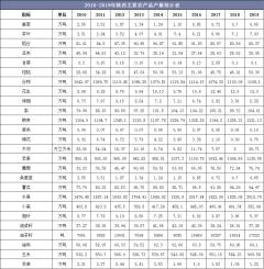 2010-2019年陕西主要农产品、水产品和畜产品产量统计及组成结构分析